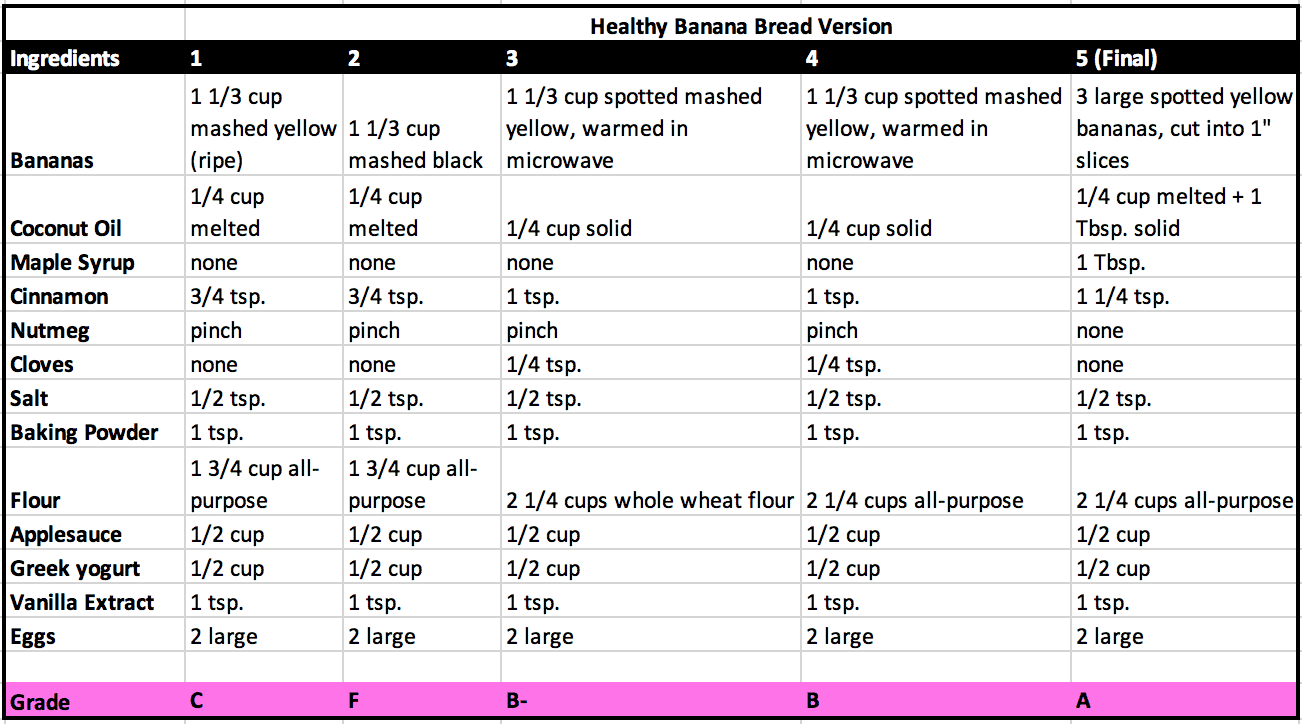 Healthy Banana Bread Recipe Testing