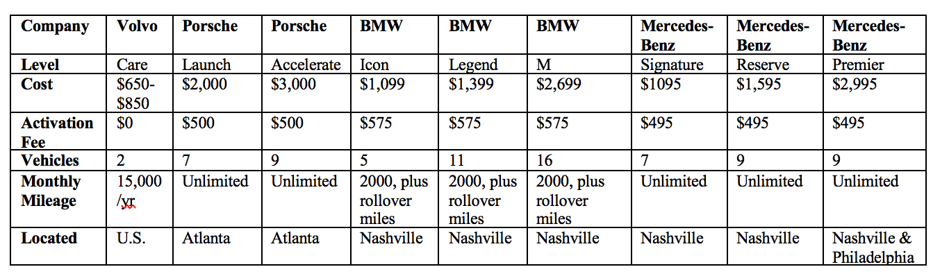 OEM Car Subscription Service Comparison Chart