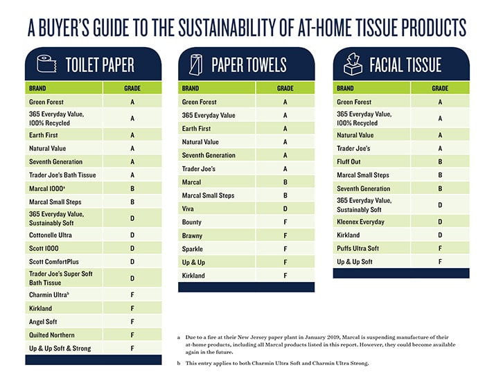How to Use Your Butt to Reduce Your Carbon Footprint - Eco Friendly Toilet Paper Chart