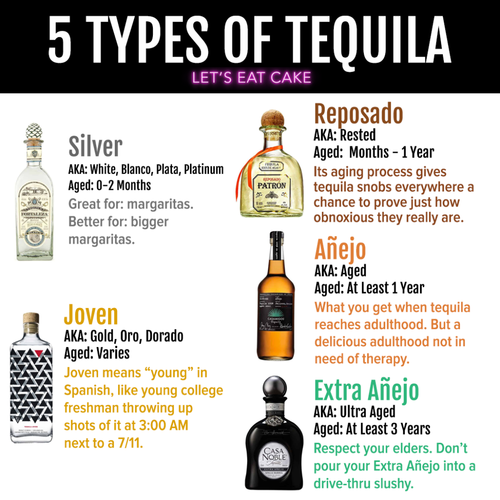 Difference between Tequila Types: blanco, reposado, joven, anejo, extra anejo