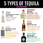 Types of Tequila Infographic