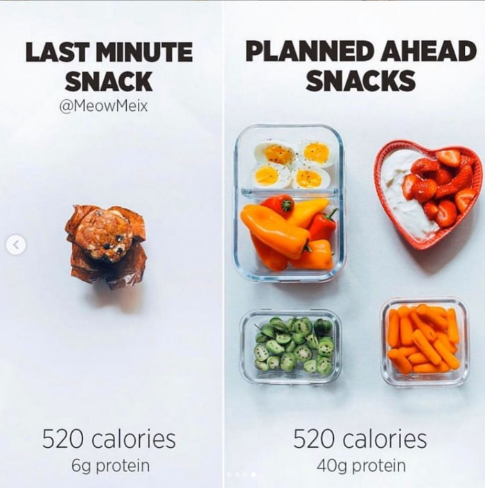 Healthy Food Charts - Meal Prep