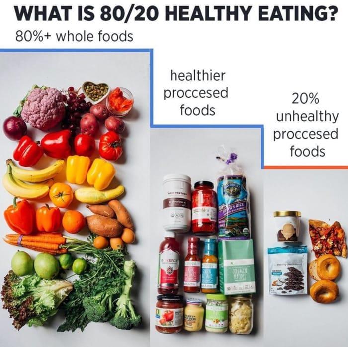 Healthy Food Charts - 80 20