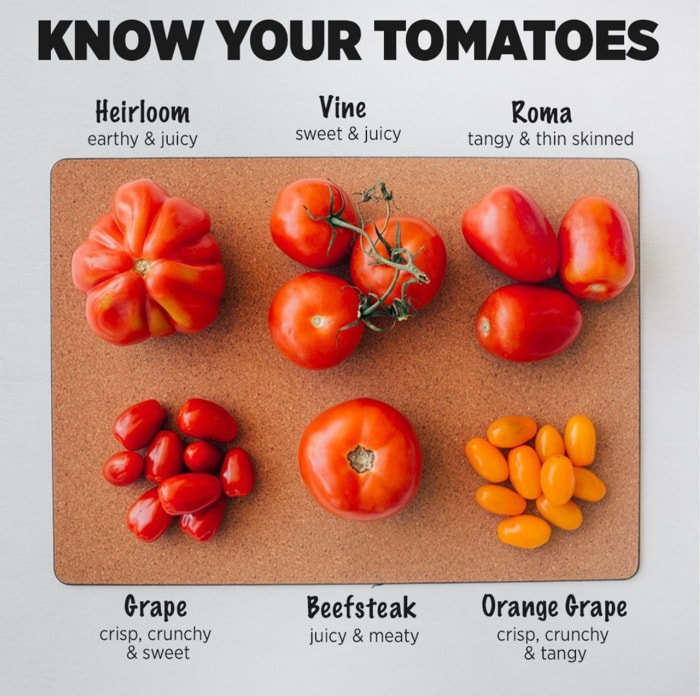 Healthy Food Charts - Tomatoes