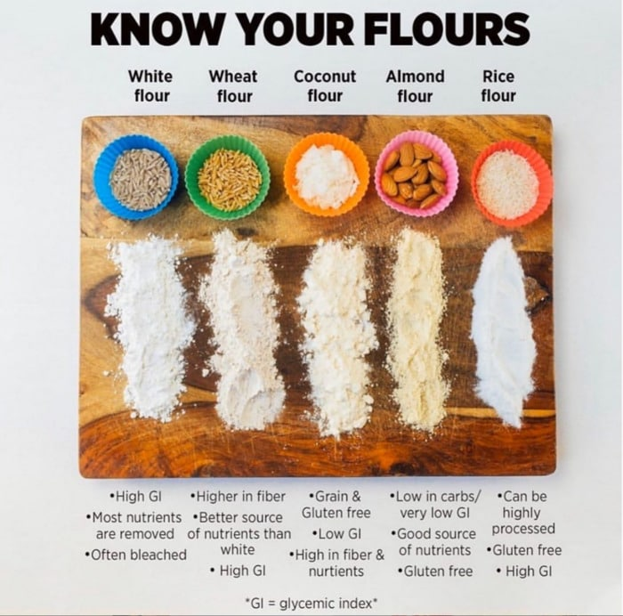 Healthy Food Charts - Flour