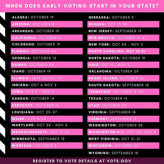 How to Vote 2020 - Early In Person Voting State by State