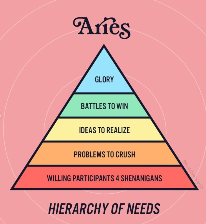 Aries Memes - heirarchy of needs
