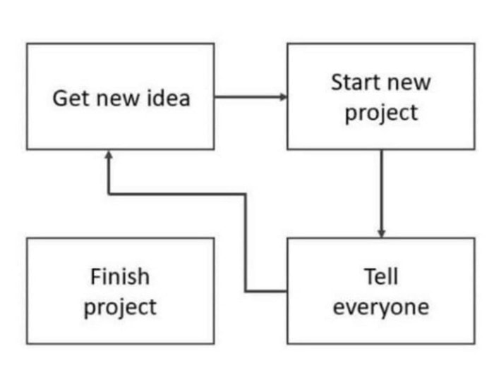 ADD Memes - project flow chart